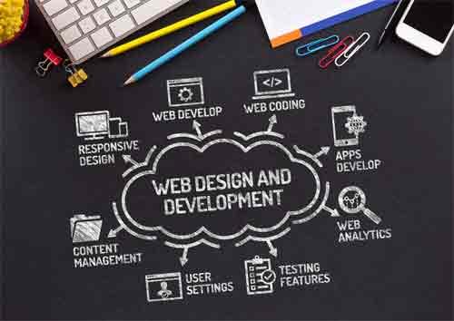 Ecommerce development benefits